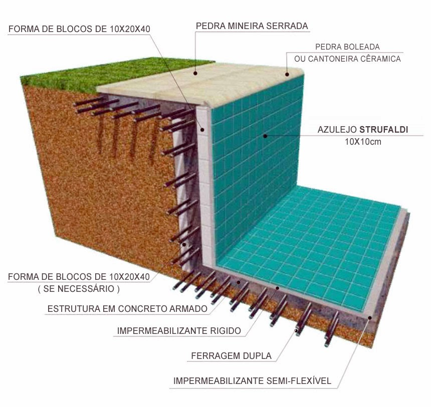 Projetos de piscinas de alvenaria passo a passo for Juntas piscina