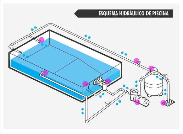 Projetos de piscinas de concreto decorando casas for Manual de construccion de piscinas pdf