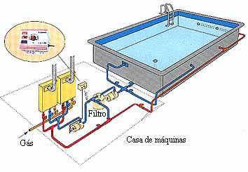 Dicas para escolher o aquecedor de piscina pre os for Instalacion hidraulica de una alberca